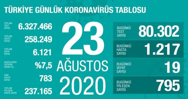 Türkiye'de koronavirüsten can kaybı 6 bin 121'e yükseldi, vaka sayısı ise 258 bin 249 oldu!